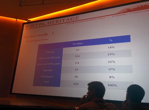 Percentuali di accettazione a Digital Heritage 2015